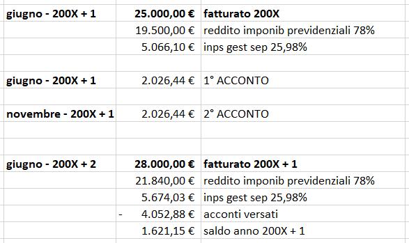 esempio gesione separata 1